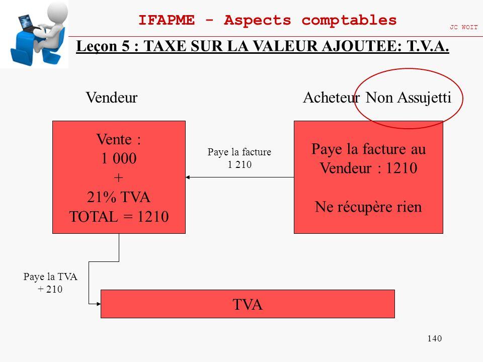 140 IFAPME - Aspects comptables JC WOIT Leçon 5 : TAXE SUR LA VALEUR AJOUTEE: T.V.A. Vente : 1 000 + 21% TVA TOTAL = 1210 Vendeur TVA Paye la TVA + 21