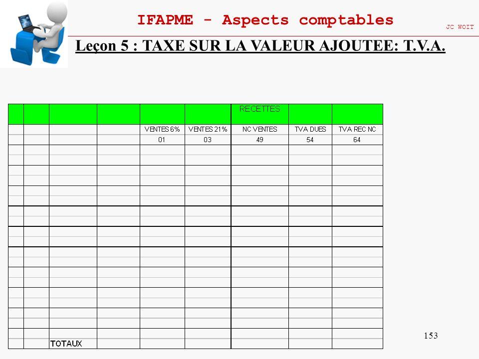 153 IFAPME - Aspects comptables JC WOIT Leçon 5 : TAXE SUR LA VALEUR AJOUTEE: T.V.A.