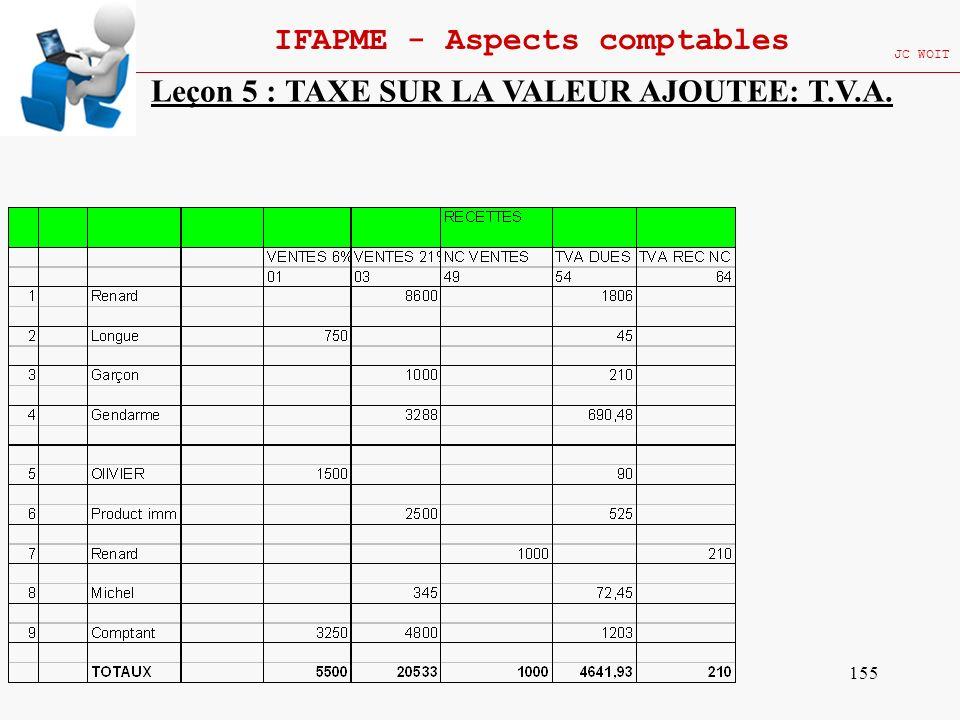 155 IFAPME - Aspects comptables JC WOIT Leçon 5 : TAXE SUR LA VALEUR AJOUTEE: T.V.A.