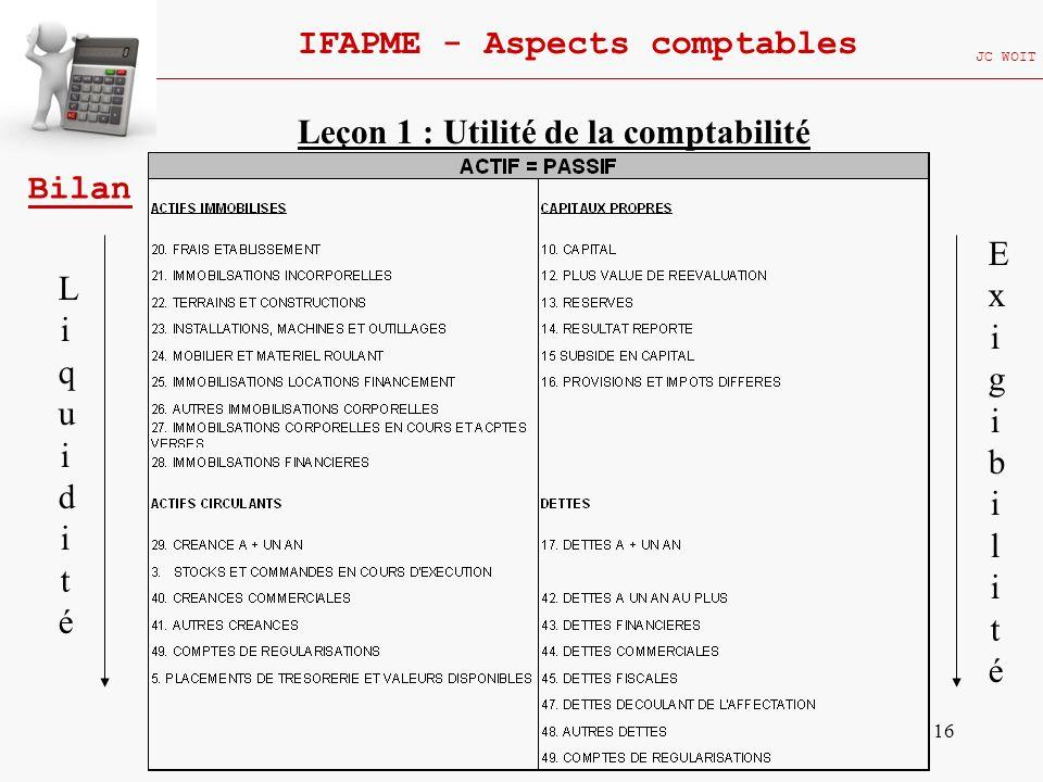 16 IFAPME - Aspects comptables JC WOIT Bilan Leçon 1 : Utilité de la comptabilité LiquiditéLiquidité ExigibilitéExigibilité