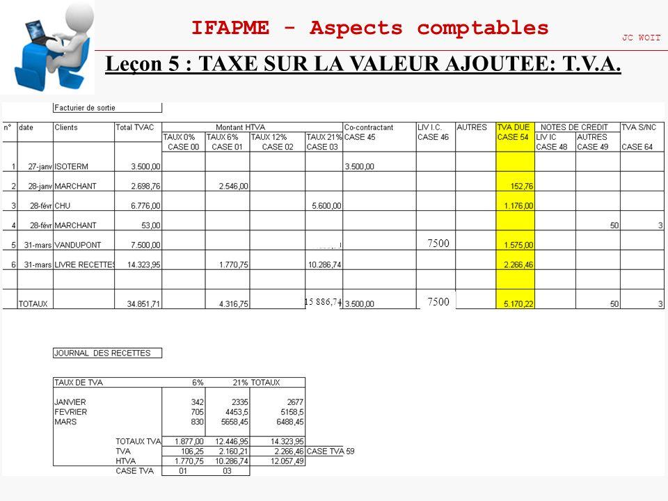 160 IFAPME - Aspects comptables JC WOIT Leçon 5 : TAXE SUR LA VALEUR AJOUTEE: T.V.A. 7500 15 886,74