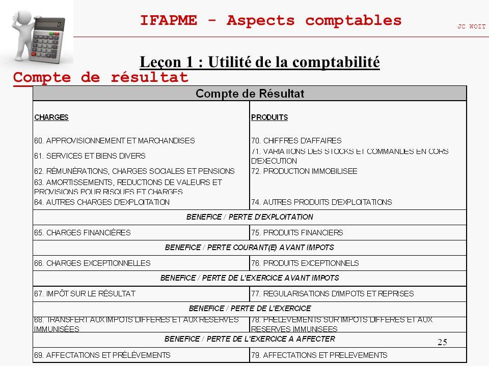 25 IFAPME - Aspects comptables JC WOIT Compte de résultat Leçon 1 : Utilité de la comptabilité