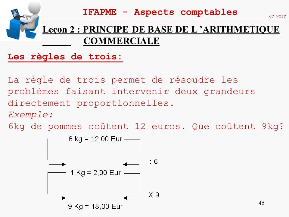46 IFAPME - Aspects comptables JC WOIT Leçon 2 : PRINCIPE DE BASE DE L ARITHMETIQUE COMMERCIALE Les règles de trois: La règle de trois permet de résou