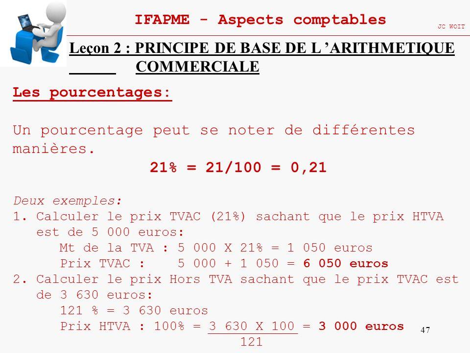 47 IFAPME - Aspects comptables JC WOIT Leçon 2 : PRINCIPE DE BASE DE L ARITHMETIQUE COMMERCIALE Les pourcentages: Un pourcentage peut se noter de diff