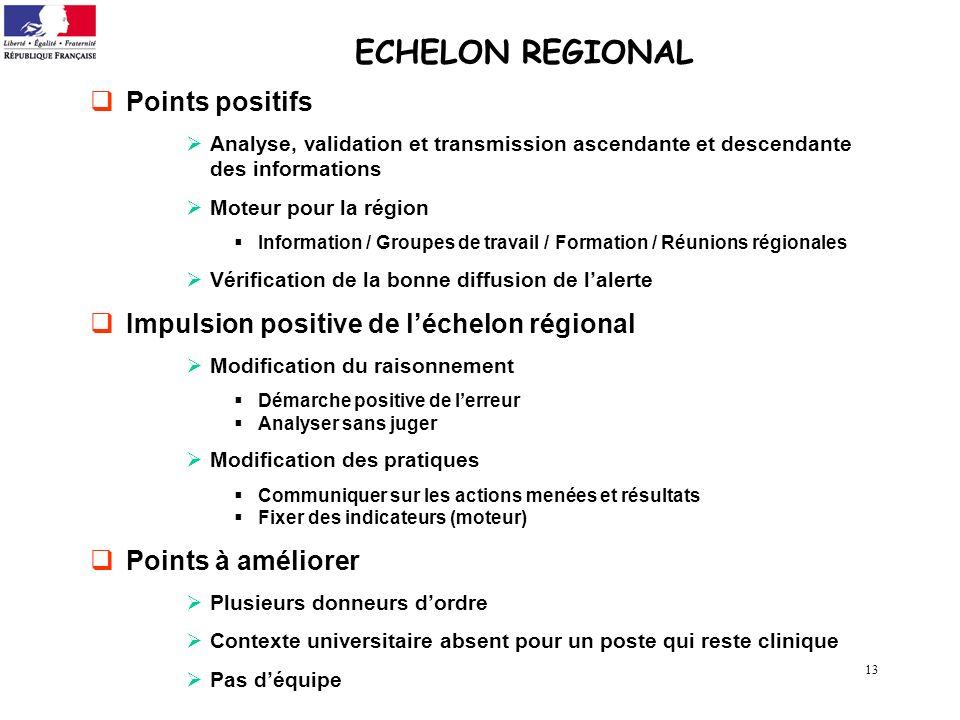 13 ECHELON REGIONAL Points positifs Analyse, validation et transmission ascendante et descendante des informations Moteur pour la région Information /