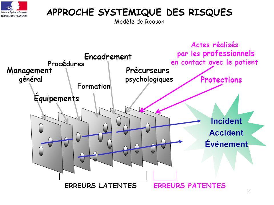 14 APPROCHE SYSTEMIQUE DES RISQUES Modèle de Reason Incident Accident Événement ERREURS PATENTES Management général Proc é dures Formation Encadrement