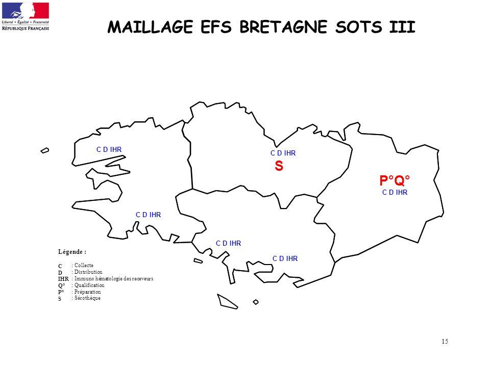 15 MAILLAGE EFS BRETAGNE SOTS III Légende : C D IHR Q° P° S C D IHR : Collecte : Distribution : Immuno hématologie des receveurs : Qualification : Pré