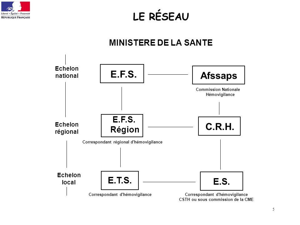5 LE RÉSEAU MINISTERE DE LA SANTE E.S. Afssaps E.F.S. E.T.S. C.R.H. E.F.S. Région Correspondant d'hémovigilance CSTH ou sous commission de la CME Eche