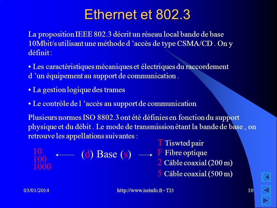 http://www.isrinfo.fr - TI3 03/01/201410 Ethernet et 802.3 La proposition IEEE 802.3 décrit un réseau local bande de base 10Mbit/s utilisant une métho