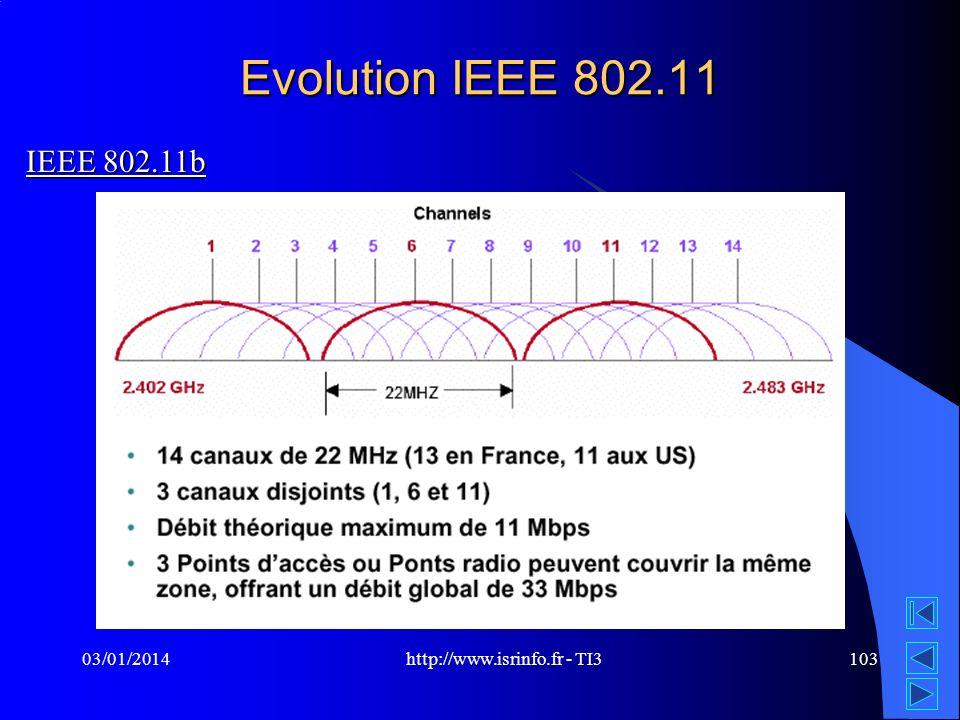 http://www.isrinfo.fr - TI3 03/01/2014103 Evolution IEEE 802.11 IEEE 802.11b