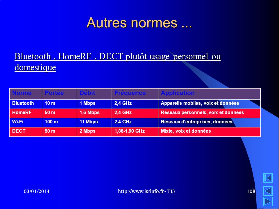 http://www.isrinfo.fr - TI3 03/01/2014108 Autres normes...