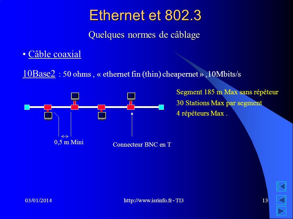 http://www.isrinfo.fr - TI3 03/01/201413 Ethernet et 802.3 Quelques normes de câblage Câble coaxial 10Base2 : 50 ohms, « ethernet fin (thin) cheaperne