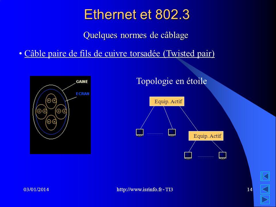 http://www.isrinfo.fr - TI3 03/01/201414 Ethernet et 802.3 Quelques normes de câblage Câble paire de fils de cuivre torsadée (Twisted pair) Topologie