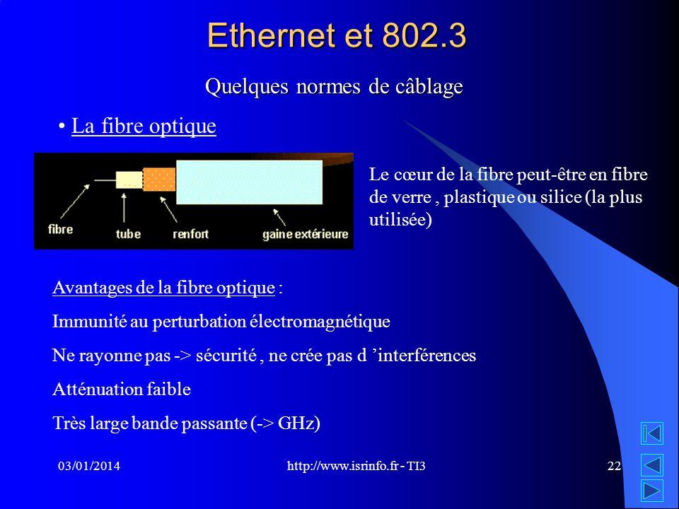 http://www.isrinfo.fr - TI3 03/01/201422 Ethernet et 802.3 Quelques normes de câblage La fibre optique Le cœur de la fibre peut-être en fibre de verre