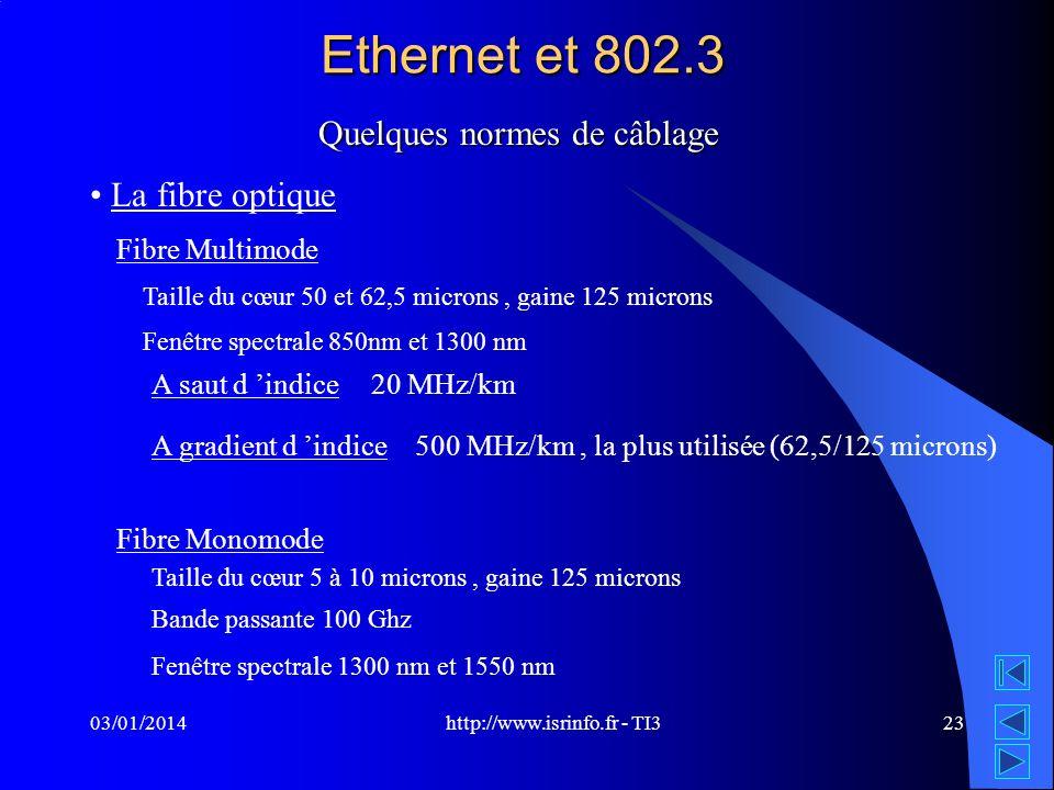 http://www.isrinfo.fr - TI3 03/01/201423 Ethernet et 802.3 Quelques normes de câblage La fibre optique Fibre Multimode A saut d indice Fibre Monomode