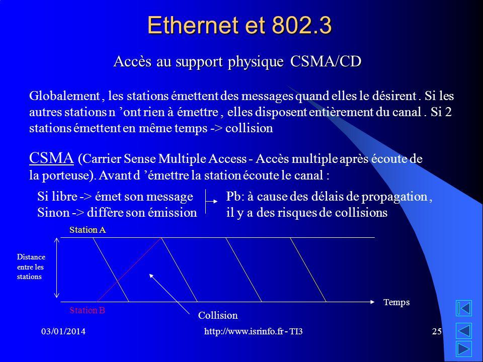 http://www.isrinfo.fr - TI3 03/01/201425 Ethernet et 802.3 Accès au support physique CSMA/CD Globalement, les stations émettent des messages quand ell