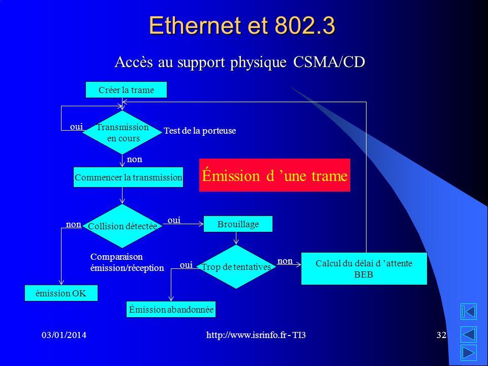 http://www.isrinfo.fr - TI3 03/01/201432 Ethernet et 802.3 Accès au support physique CSMA/CD Créer la trame Transmission en cours Commencer la transmi