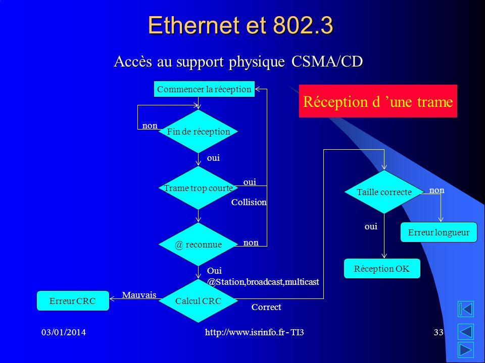 http://www.isrinfo.fr - TI3 03/01/201433 Ethernet et 802.3 Accès au support physique CSMA/CD Commencer la réception Fin de réception oui non Réception