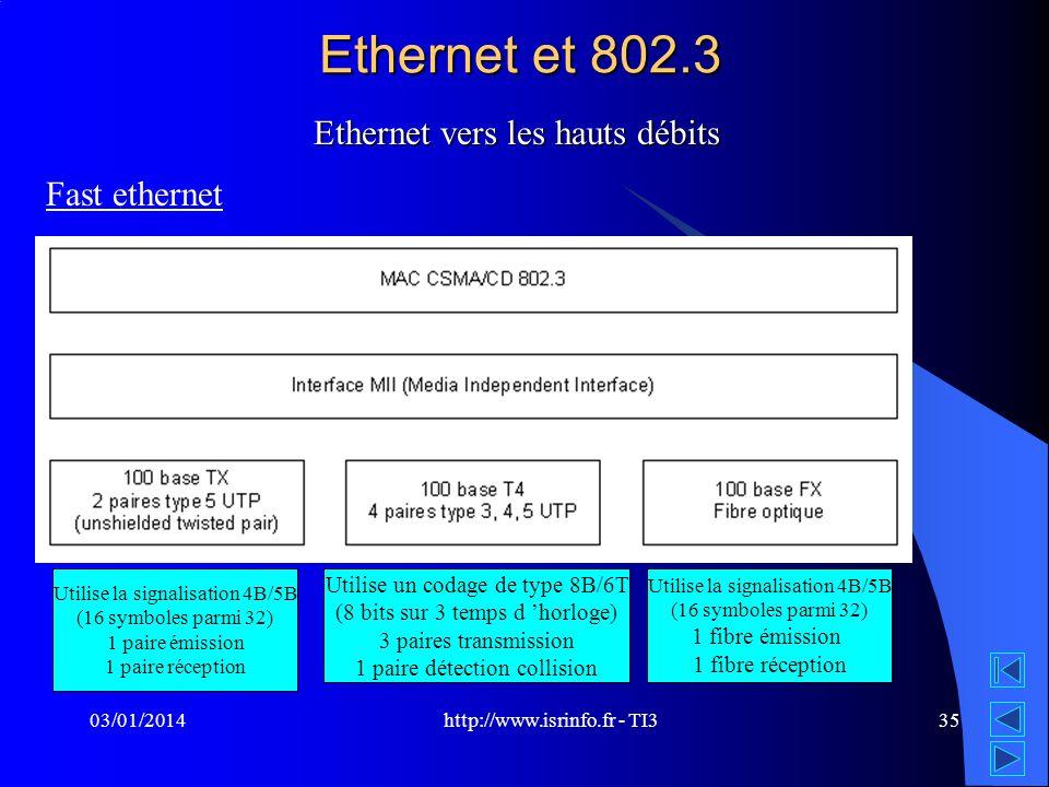 http://www.isrinfo.fr - TI3 03/01/201435 Ethernet et 802.3 Ethernet vers les hauts débits Fast ethernet Utilise la signalisation 4B/5B (16 symboles pa