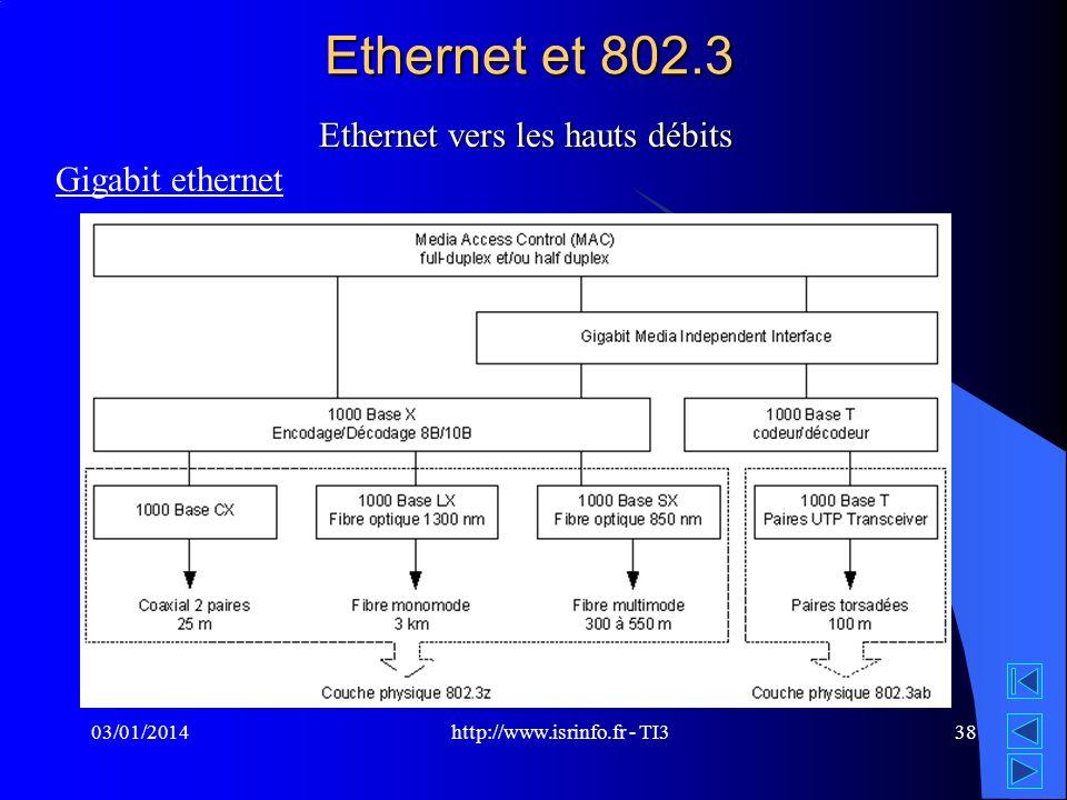 http://www.isrinfo.fr - TI3 03/01/201438 Ethernet et 802.3 Ethernet vers les hauts débits Gigabit ethernet