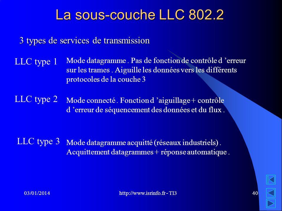 http://www.isrinfo.fr - TI3 03/01/201440 La sous-couche LLC 802.2 3 types de services de transmission LLC type 1 LLC type 2 LLC type 3 Mode datagramme