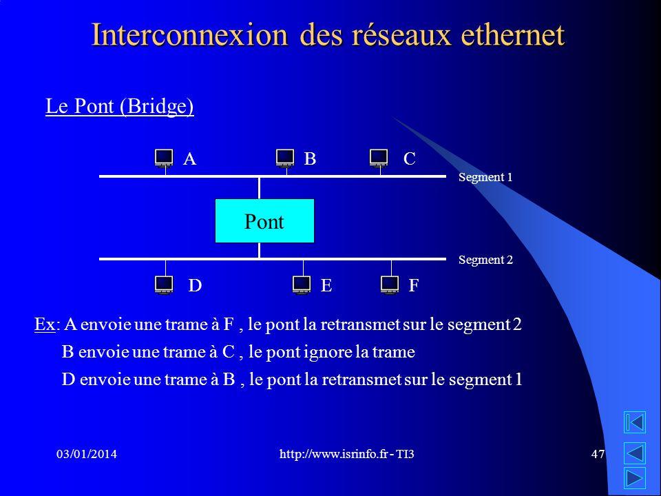 http://www.isrinfo.fr - TI3 03/01/201447 Interconnexion des réseaux ethernet Le Pont (Bridge) Pont Segment 1 Segment 2 AB D C EF Ex: A envoie une tram