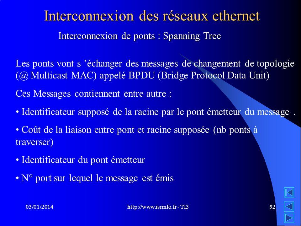 http://www.isrinfo.fr - TI3 03/01/201452 Interconnexion des réseaux ethernet Les ponts vont s échanger des messages de changement de topologie (@ Mult