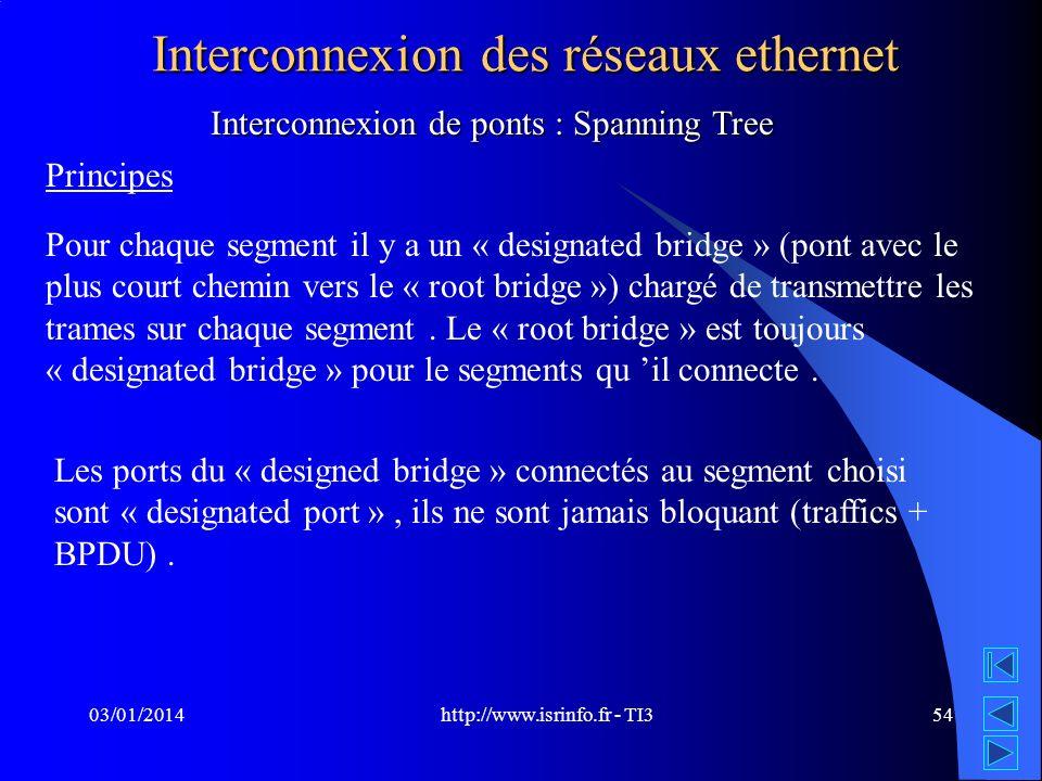 http://www.isrinfo.fr - TI3 03/01/201454 Interconnexion des réseaux ethernet Interconnexion de ponts : Spanning Tree Principes Pour chaque segment il