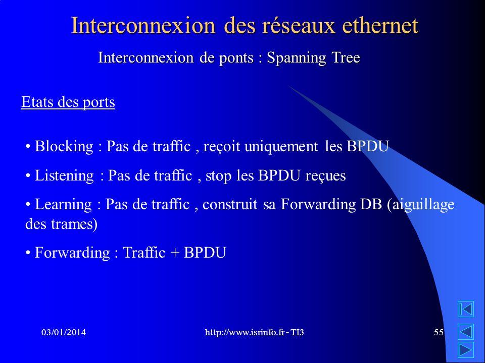 http://www.isrinfo.fr - TI3 03/01/201455 Interconnexion des réseaux ethernet Interconnexion de ponts : Spanning Tree Etats des ports Blocking : Pas de