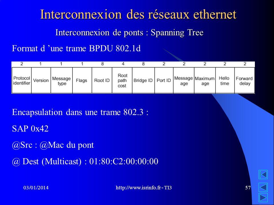 http://www.isrinfo.fr - TI3 03/01/201457 Interconnexion des réseaux ethernet Format d une trame BPDU 802.1d Encapsulation dans une trame 802.3 : SAP 0