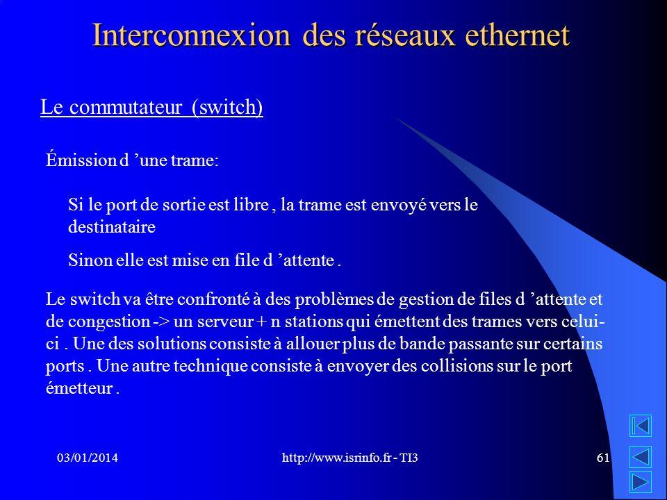 http://www.isrinfo.fr - TI3 03/01/201461 Interconnexion des réseaux ethernet Le commutateur (switch) Émission d une trame: Si le port de sortie est li