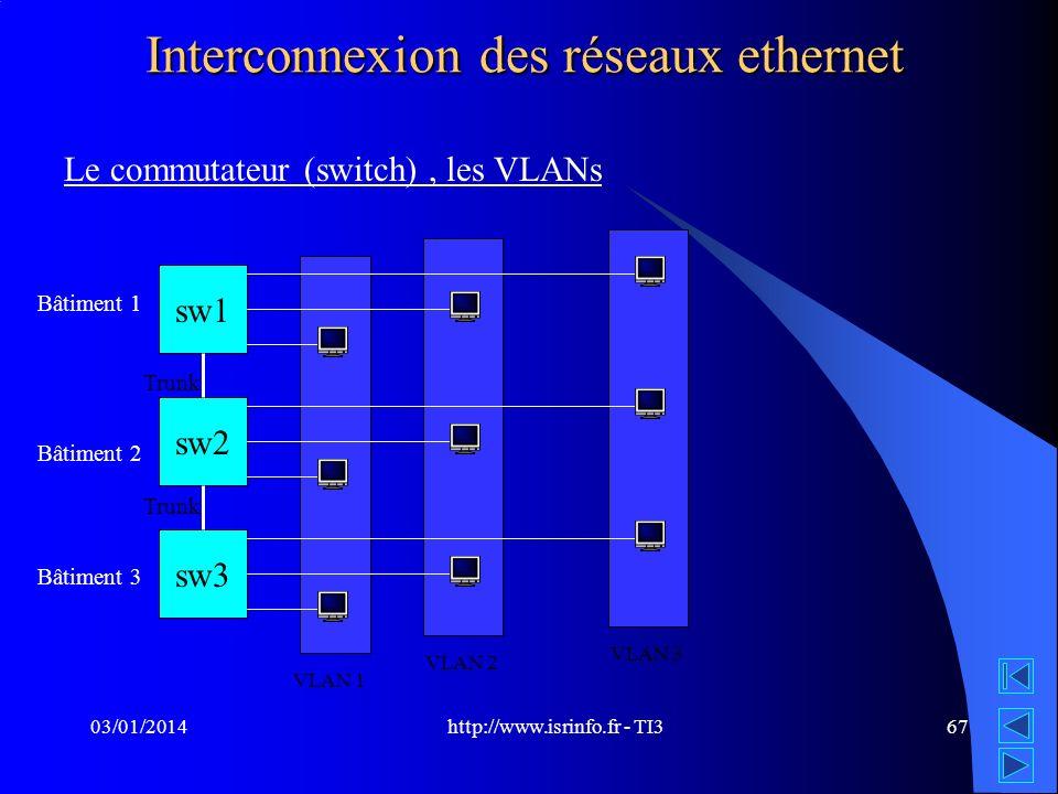 http://www.isrinfo.fr - TI3 03/01/201467 Interconnexion des réseaux ethernet Le commutateur (switch), les VLANs sw1 sw2 sw3 Bâtiment 1 Bâtiment 2 Bâti