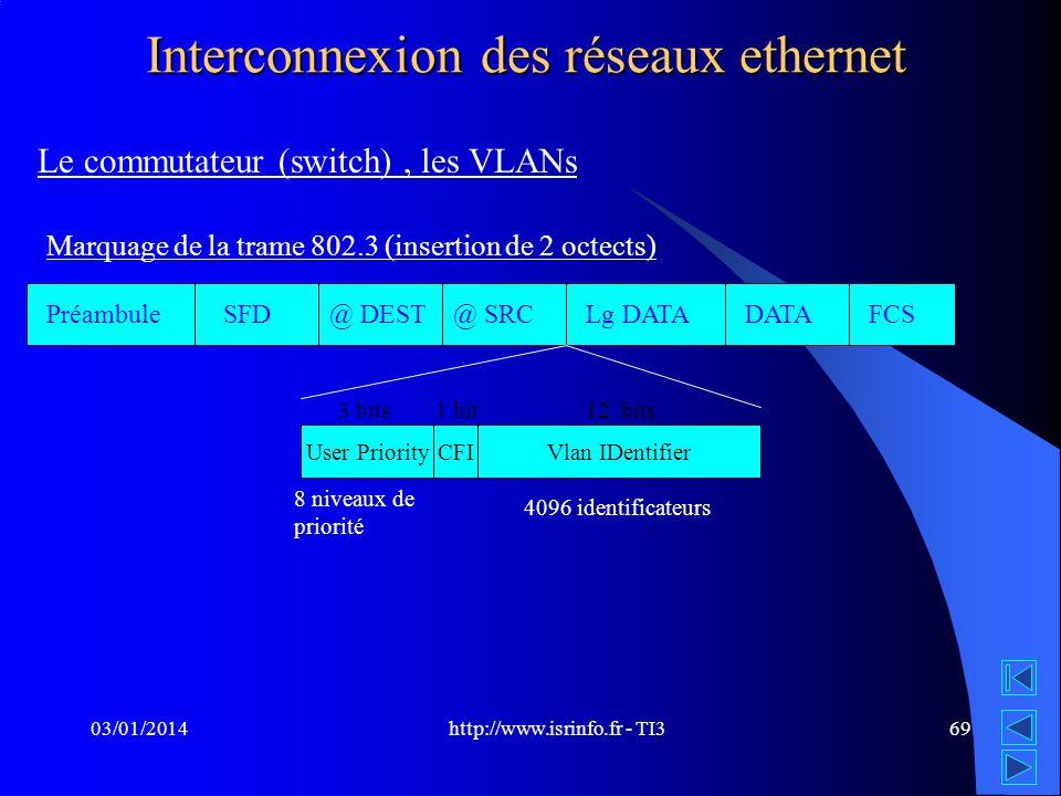 http://www.isrinfo.fr - TI3 03/01/201469 Interconnexion des réseaux ethernet Le commutateur (switch), les VLANs Marquage de la trame 802.3 (insertion