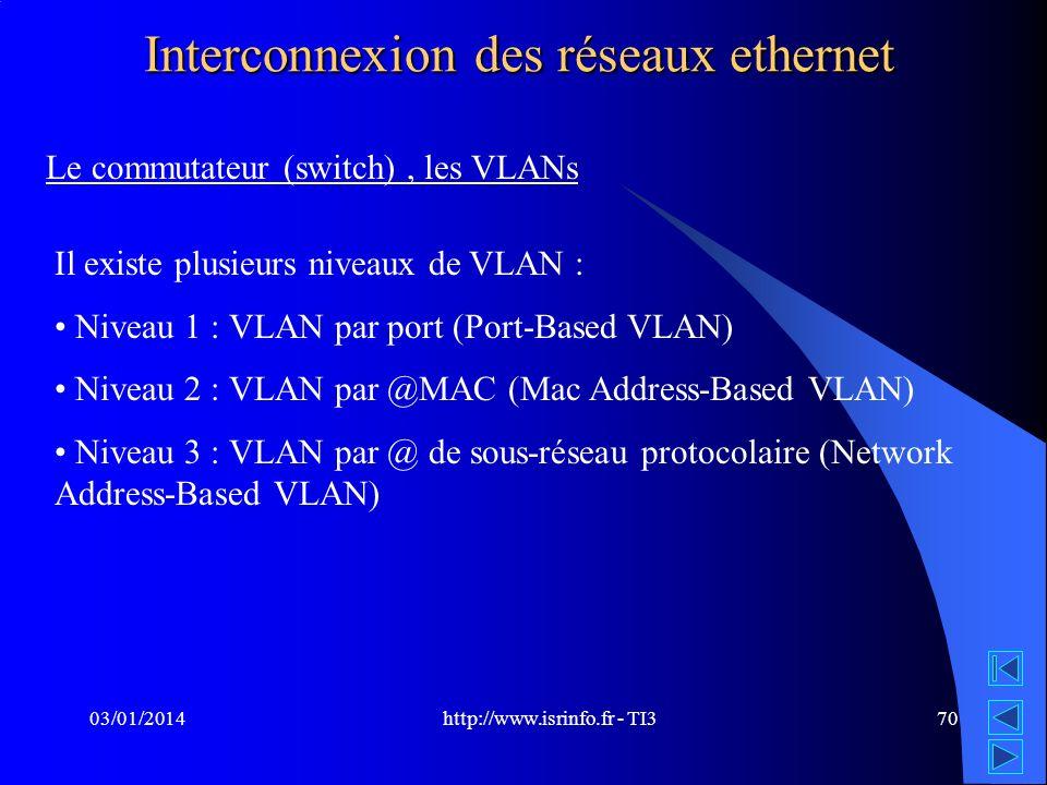 http://www.isrinfo.fr - TI3 03/01/201470 Interconnexion des réseaux ethernet Le commutateur (switch), les VLANs Il existe plusieurs niveaux de VLAN :