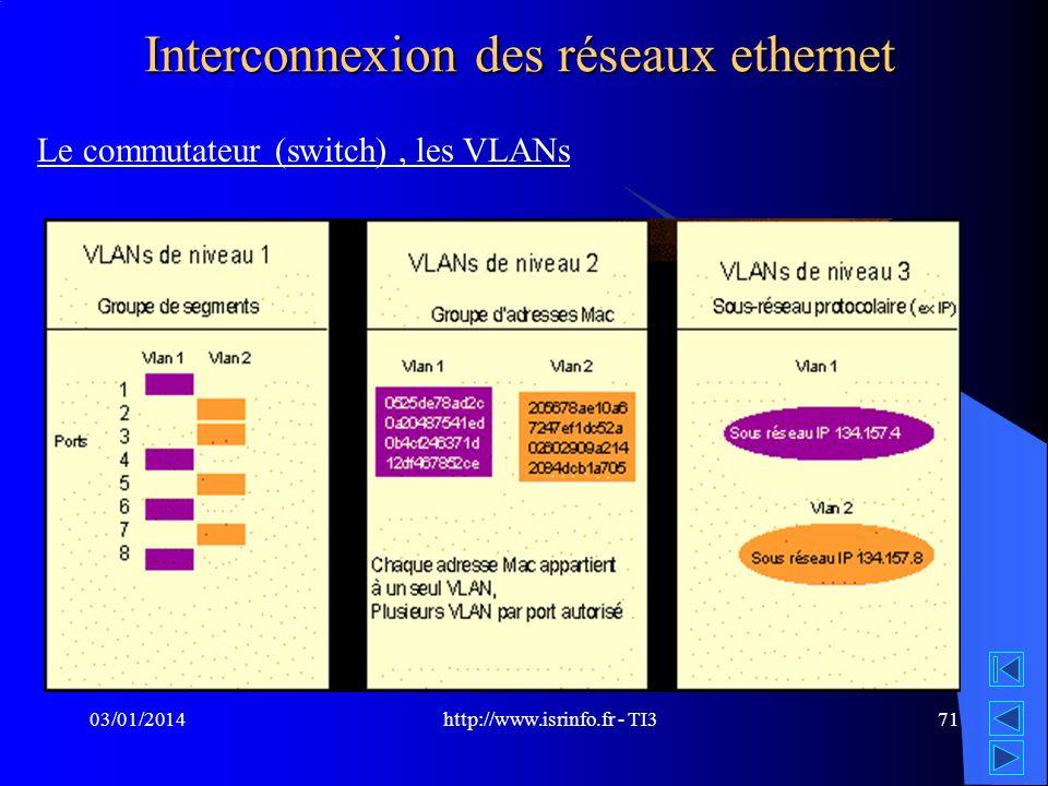 http://www.isrinfo.fr - TI3 03/01/201471 Interconnexion des réseaux ethernet Le commutateur (switch), les VLANs