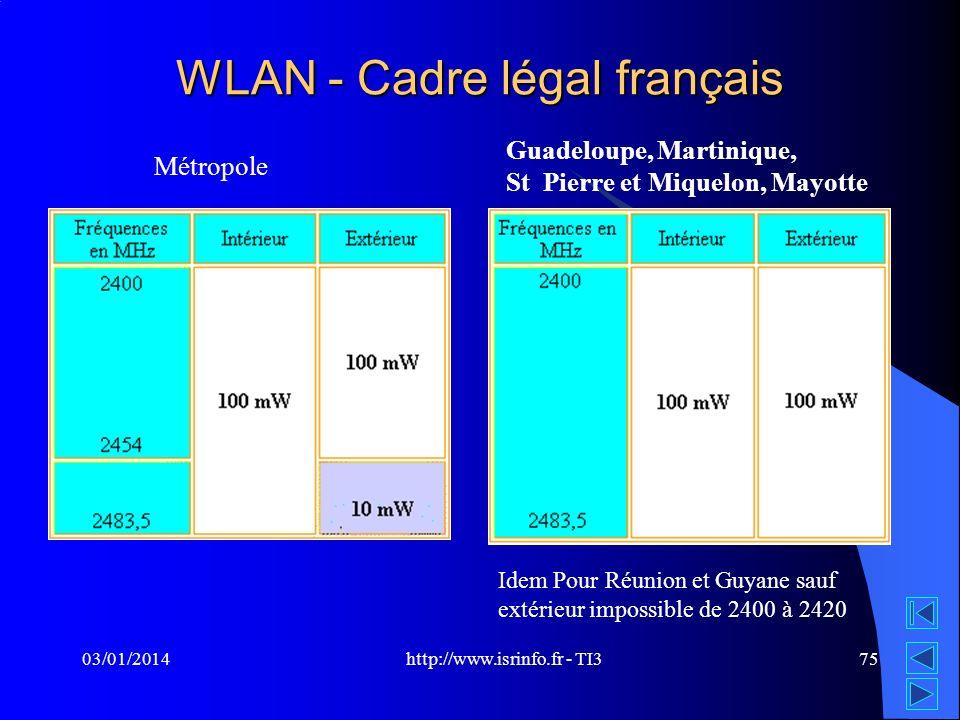http://www.isrinfo.fr - TI3 03/01/201475 WLAN - Cadre légal français Métropole Guadeloupe, Martinique, St Pierre et Miquelon, Mayotte Idem Pour Réunio