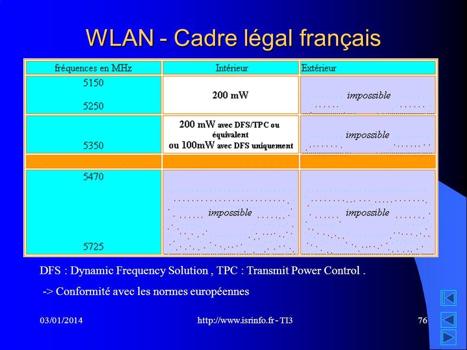 http://www.isrinfo.fr - TI3 03/01/201476 WLAN - Cadre légal français DFS : Dynamic Frequency Solution, TPC : Transmit Power Control.
