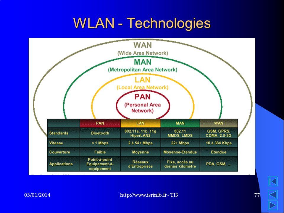 http://www.isrinfo.fr - TI3 03/01/201477 WLAN - Technologies
