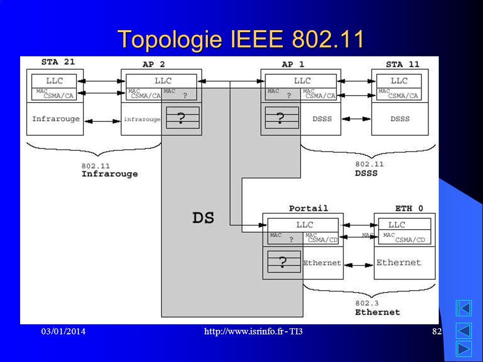 http://www.isrinfo.fr - TI3 03/01/201482 Topologie IEEE 802.11