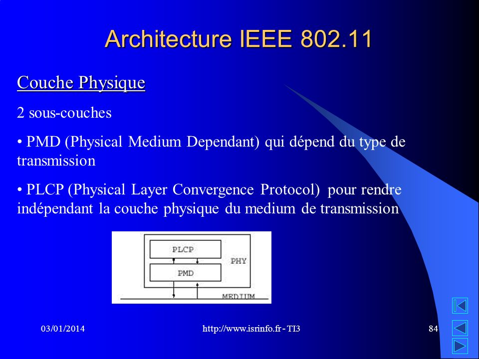 http://www.isrinfo.fr - TI3 03/01/201484 Architecture IEEE 802.11 Couche Physique 2 sous-couches PMD (Physical Medium Dependant) qui dépend du type de transmission PLCP (Physical Layer Convergence Protocol) pour rendre indépendant la couche physique du medium de transmission