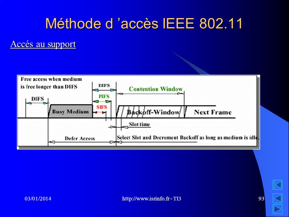 http://www.isrinfo.fr - TI3 03/01/201493 Méthode d accès IEEE 802.11 Accés au support