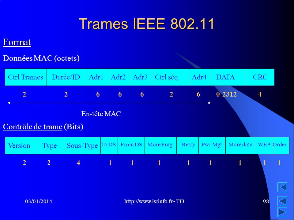 http://www.isrinfo.fr - TI3 03/01/201498 Trames IEEE 802.11 Format Données MAC (octets) Ctrl TramesDurée/IDAdr1Adr2Ctrl séqDATACRC 226624 Adr3 6 Adr4 60-2312 En-tête MAC Contrôle de trame (Bits) VersionType More Frag 22411 From DS 1 Retry 1 Sous-Type To DSPwr MgtMore dataWEPOrder 1111
