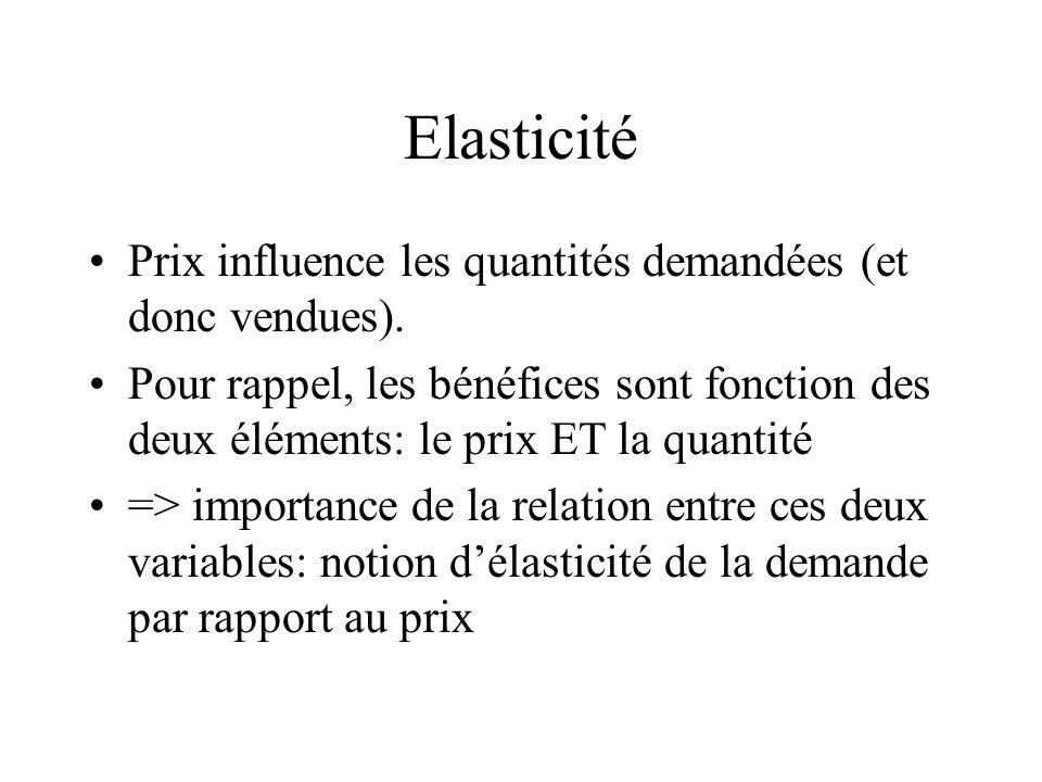 Elasticité Prix influence les quantités demandées (et donc vendues). Pour rappel, les bénéfices sont fonction des deux éléments: le prix ET la quantit