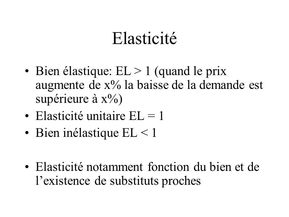 Elasticité Bien élastique: EL > 1 (quand le prix augmente de x% la baisse de la demande est supérieure à x%) Elasticité unitaire EL = 1 Bien inélastiq