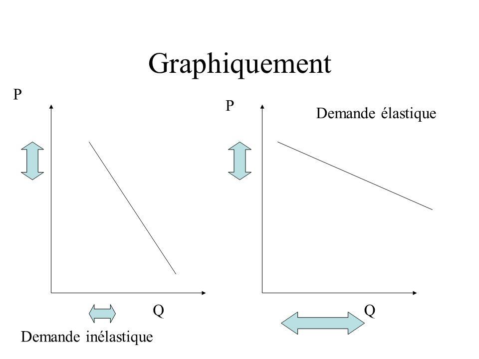 Graphiquement P Q Demande inélastique Q P Demande élastique