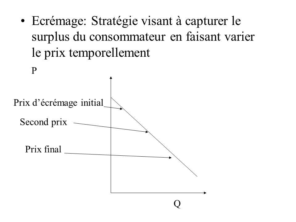 Ecrémage: Stratégie visant à capturer le surplus du consommateur en faisant varier le prix temporellement Q Prix décrémage initial Second prix Prix fi