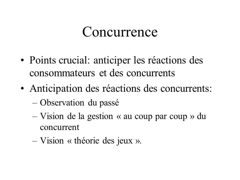Concurrence Points crucial: anticiper les réactions des consommateurs et des concurrents Anticipation des réactions des concurrents: –Observation du p