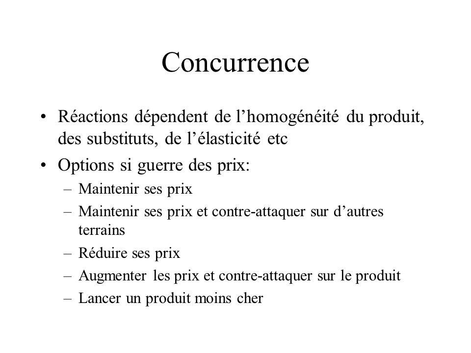 Concurrence Réactions dépendent de lhomogénéité du produit, des substituts, de lélasticité etc Options si guerre des prix: –Maintenir ses prix –Mainte