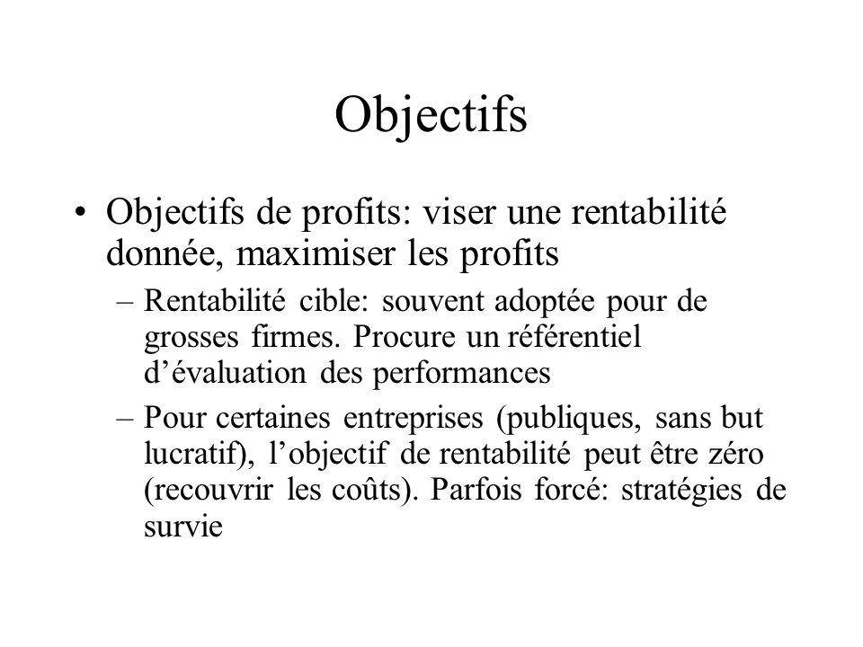Objectifs de profits: viser une rentabilité donnée, maximiser les profits –Rentabilité cible: souvent adoptée pour de grosses firmes. Procure un référ