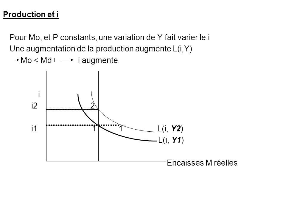 Production et i Pour Mo, et P constants, une variation de Y fait varier le i Une augmentation de la production augmente L(i,Y) Mo < Md+ i augmente i i